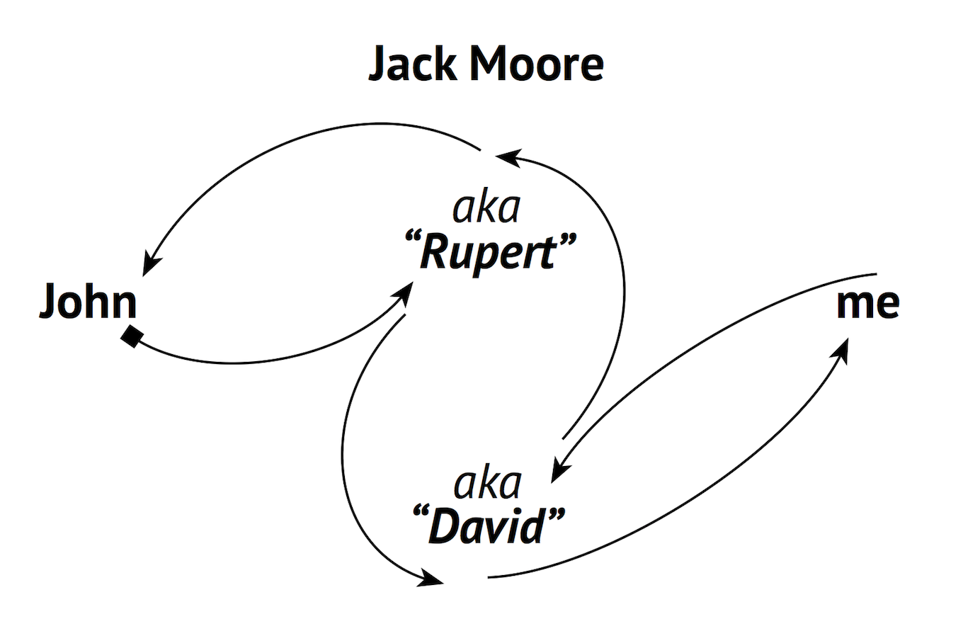 Moore operated under two aliases simultaneously as the work product got sent around