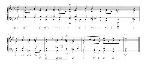 Roman numerals used for harmonic analysis