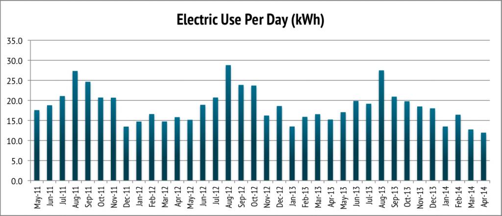 electric-per-day