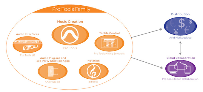 "Sibelius as part of the ""Pro Tools Family"" of music creation products"