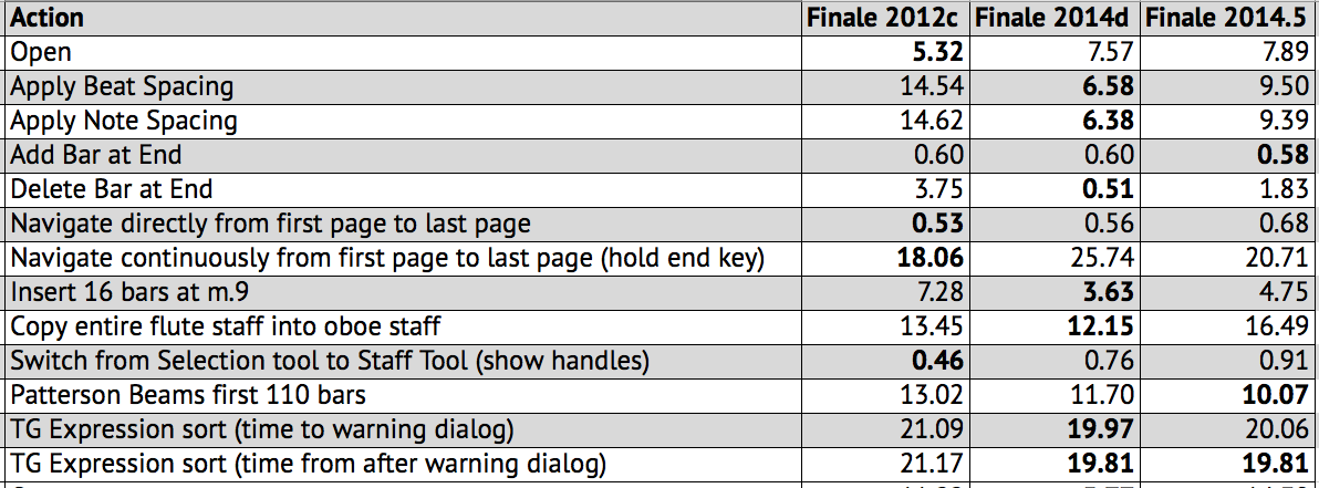Finale 2014 5 released - Scoring Notes