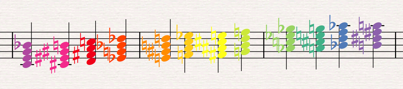 Results of the Boomwhacker Note Colors plug-in in Sibelius 8.2 and earlier