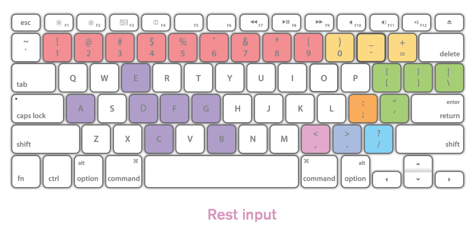 note-input-shortcuts