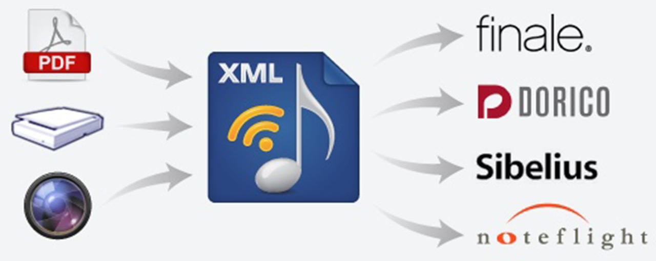 Musitek introduces SmartScore Music-to-XML, a PDF music scanning