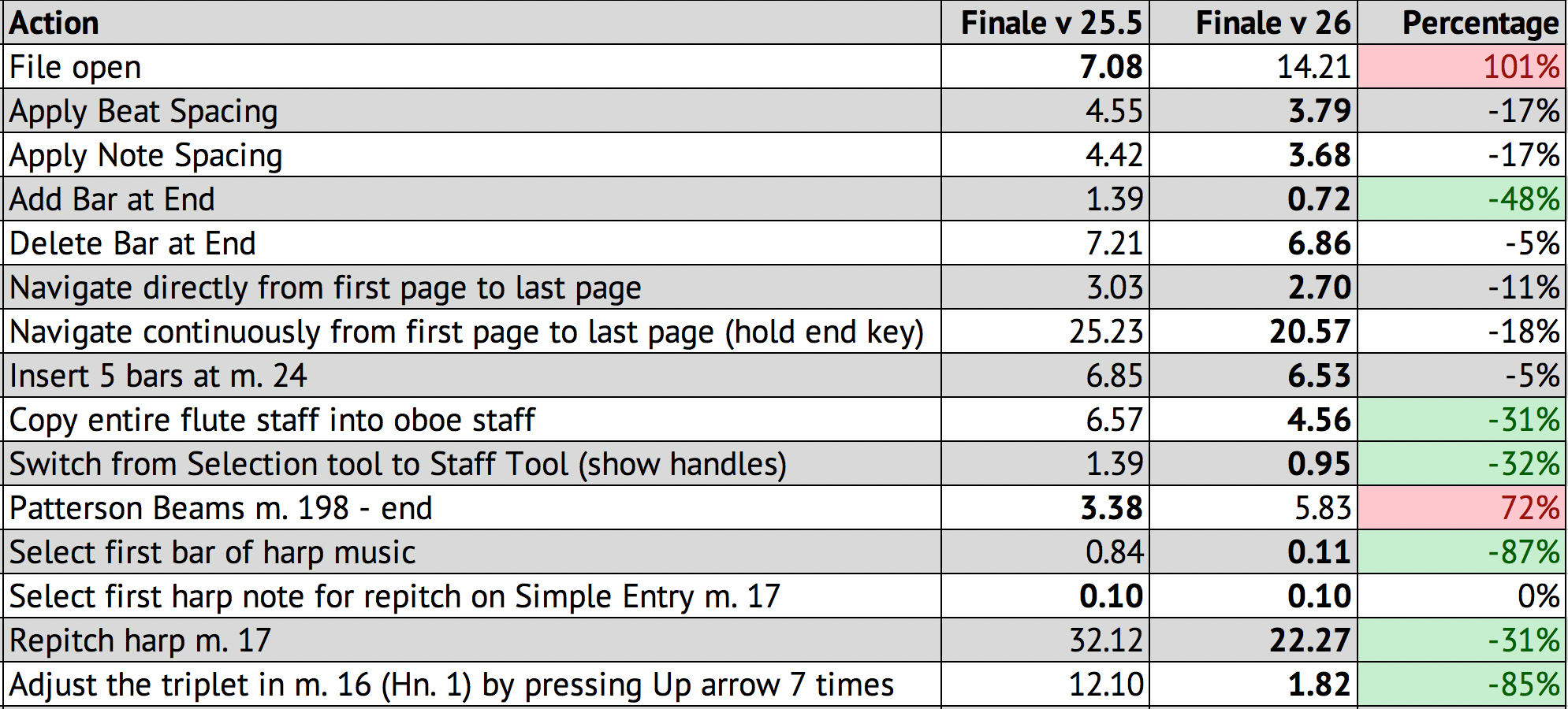 Finale version 26 review - Scoring Notes